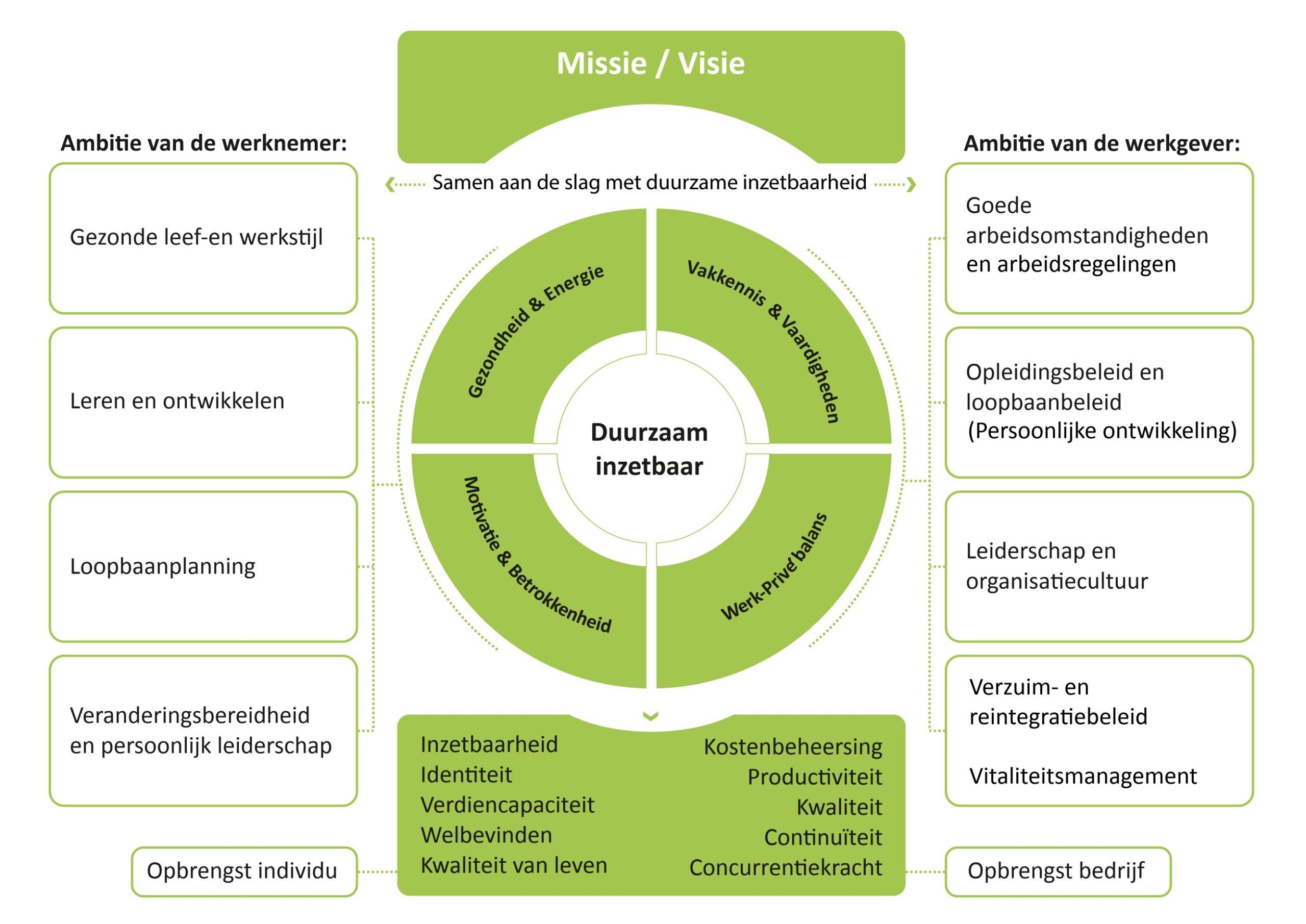 Missie visie diagram duurzame inzetbaarheid ambitie werknemer werkgever